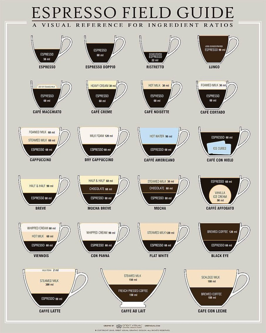 Image Result For What Is The Difference Between A Flat White And Latte