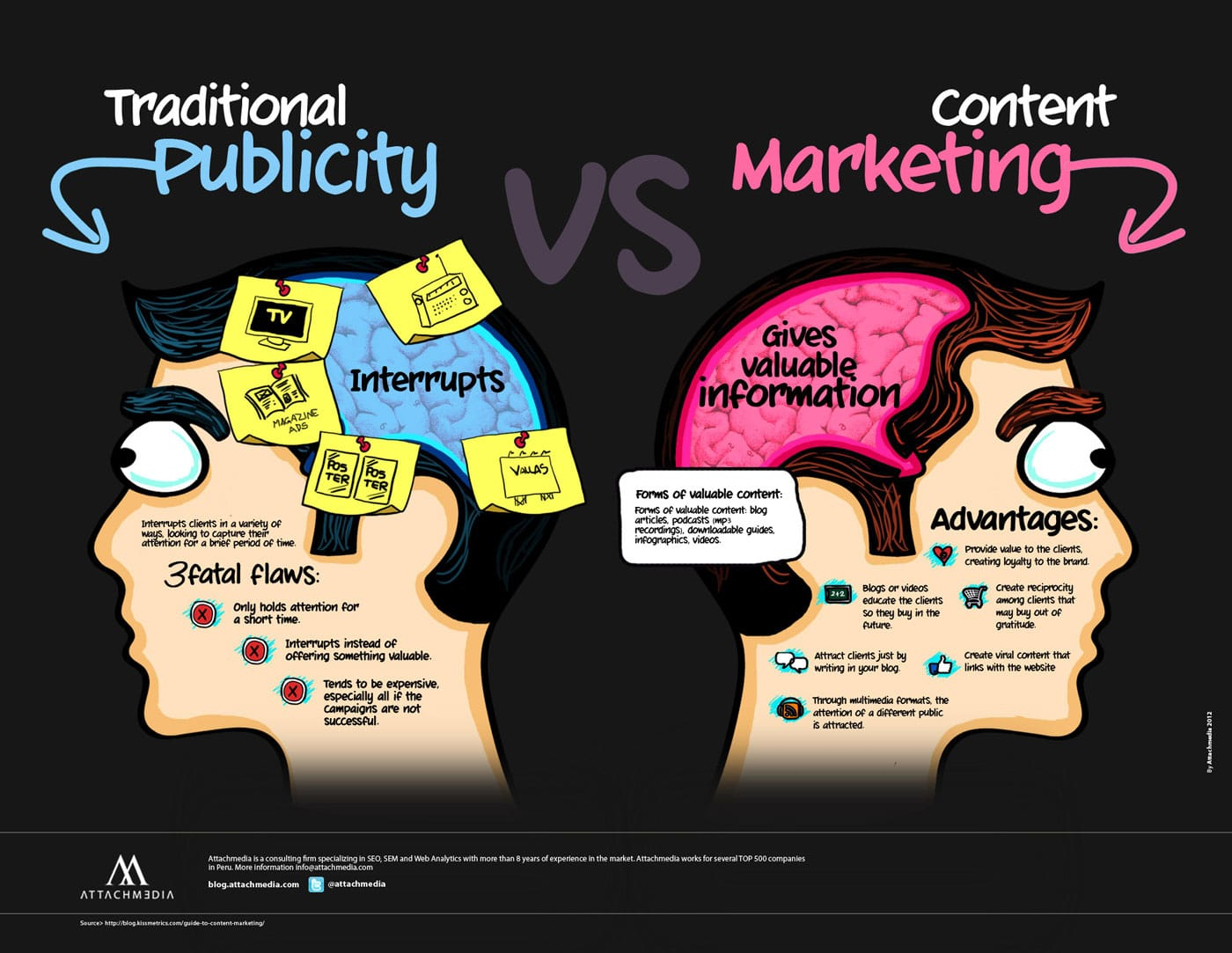 https://i1.wp.com/www.bitrebels.com/wp-content/uploads/2013/04/content-marketing-traditional-marketing-chart.jpg