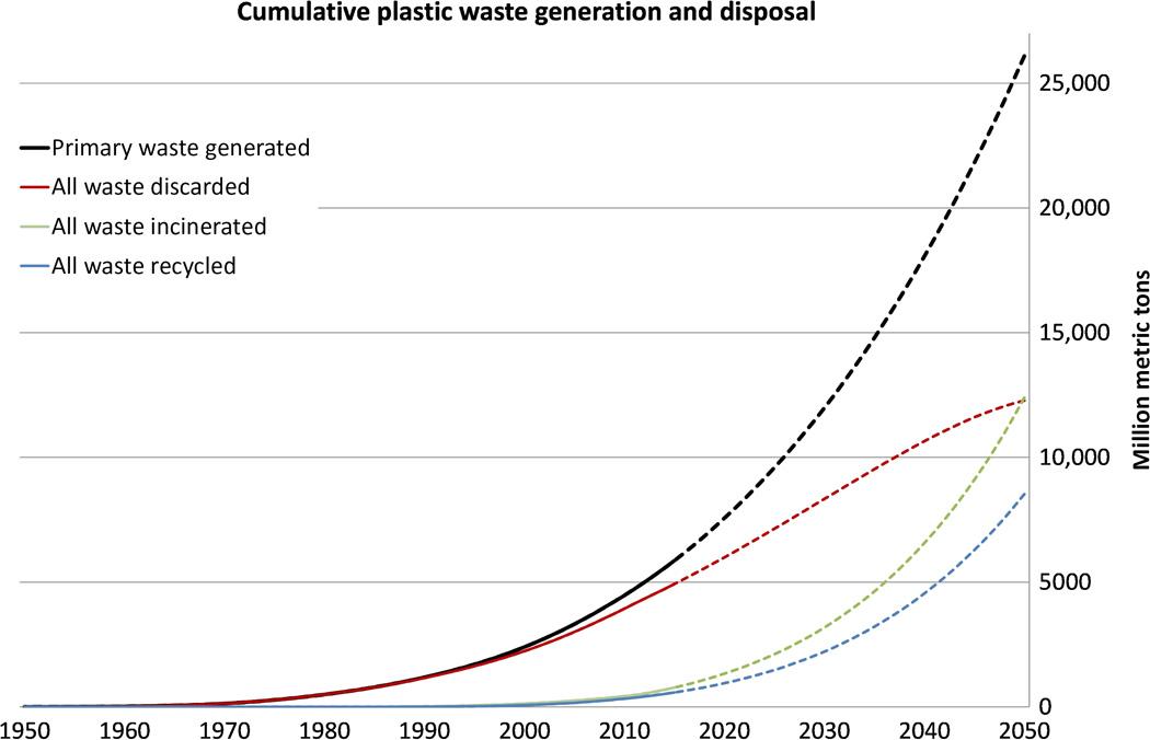 Food Consumption Capita Graph