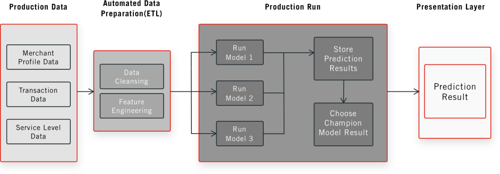 Prediction Run in Production Framework