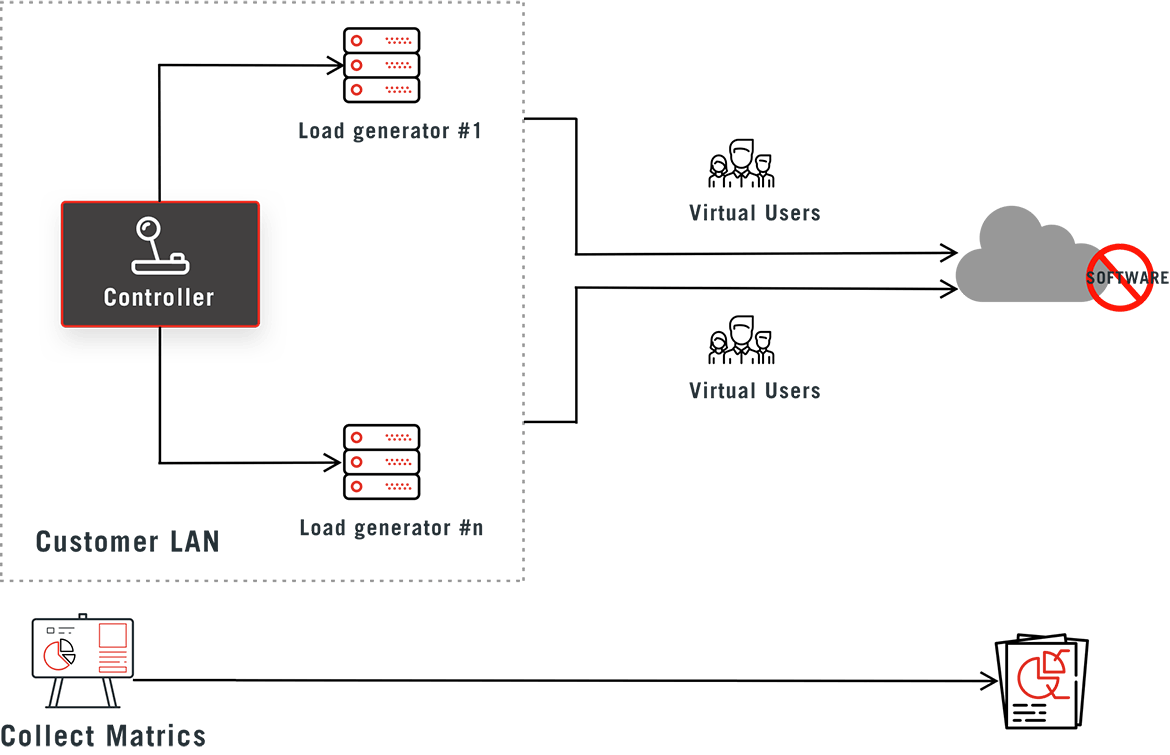 Bitwise Performance Testing Automation Solution