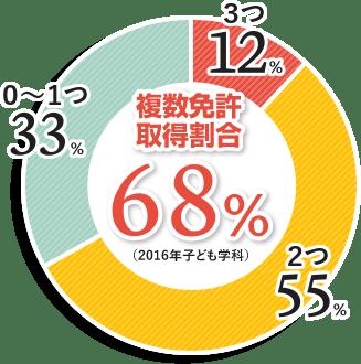 複数免許取得割合:68%(2016年子ども学科)