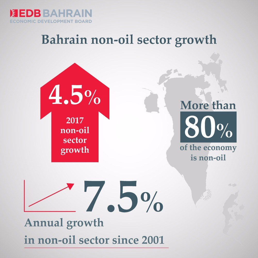 Bahrain non-oil sector achieved 4 5% growth in 2017