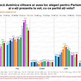 """Cum a infectat COVID-19 intențiile de vot: PNL și PSD s-au """"virusat"""" cu câteva procente, USR, PLUS și Pro România sunt în urcare"""