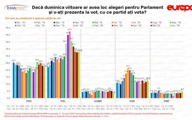 PNL și USR au crescut în sondaje în ultima lună, în timp ce PSD a căzut cu peste un punct