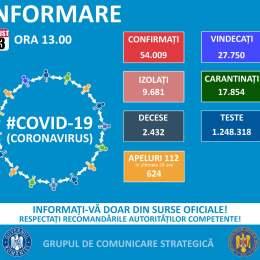 Încă 30 de brașoveni, depistați cu SARS-CoV-2. Brașovul ajunge la 3.227 de îmbolnăviri. 823 de cazuri descoperite în țară în ultimele 24 de ore