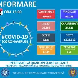 Brașovul, 63 de cazuri de COVID-19 în ultimele 24 de ore. La nivel național, 1.629 de persoane au fost depistate cu această infecție