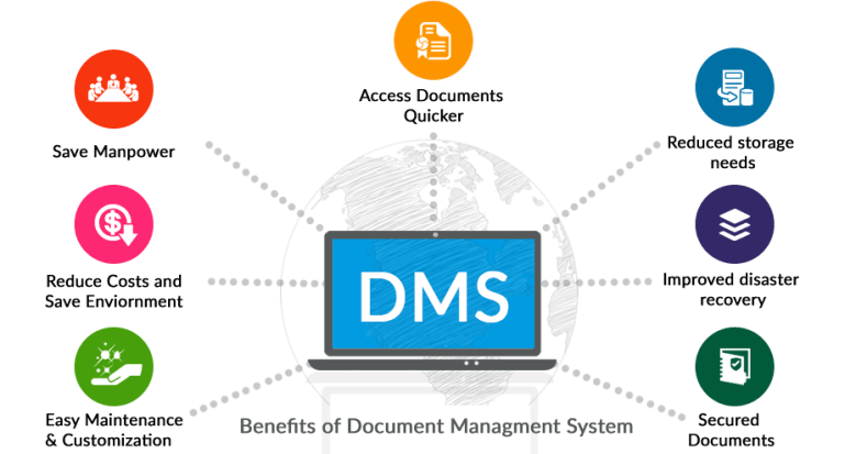 Effective Document Management System within Organization