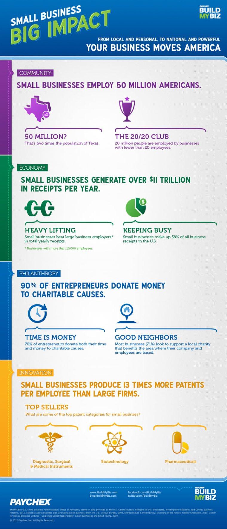 Small Buisness Big Impact infographic