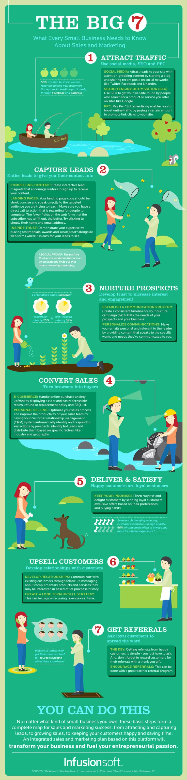 Sales and marketing infographic