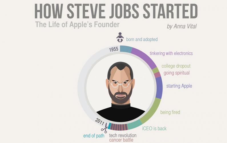 Steve Jobs' Epic Life Journey – in Infographic