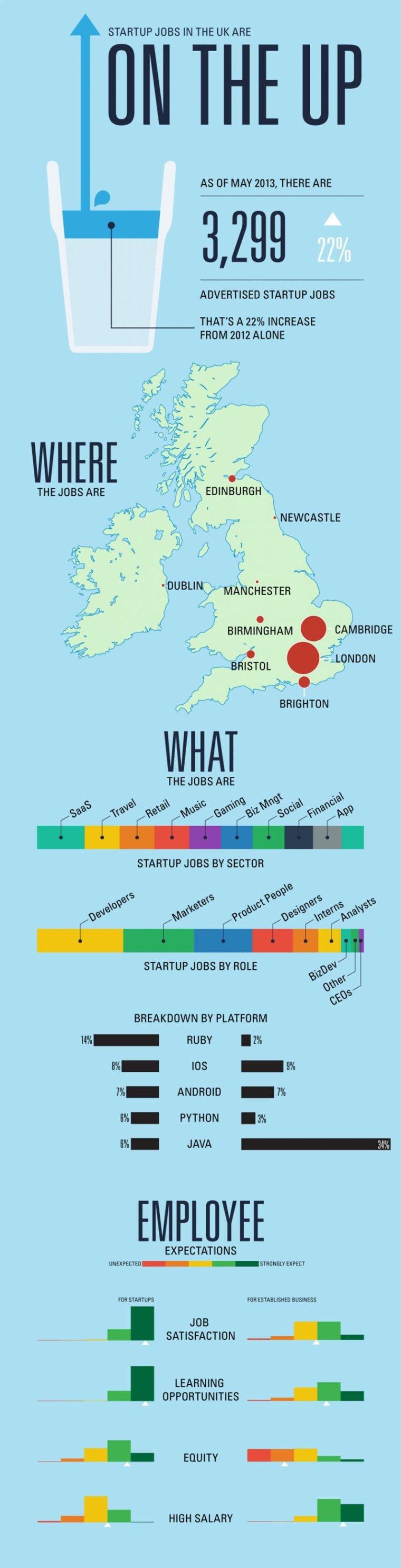 UK startup job trends infographic