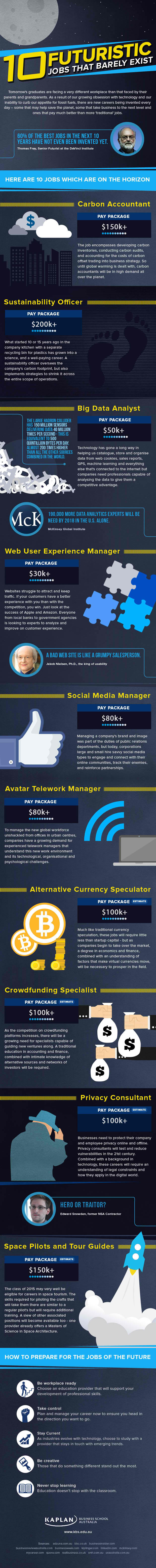 Futuristic jobs infographic