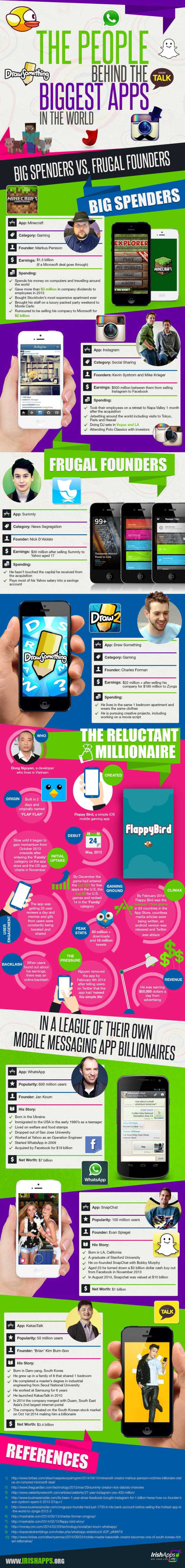 People Behind the Apps infographic
