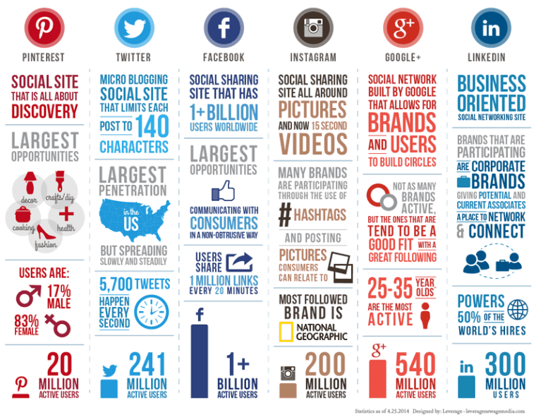 Social media comparison infographic