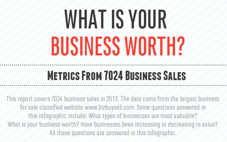 What Is Your Business Worth Business Valuation Trends Inside