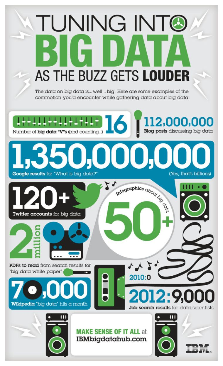 Tuning into big data infographic