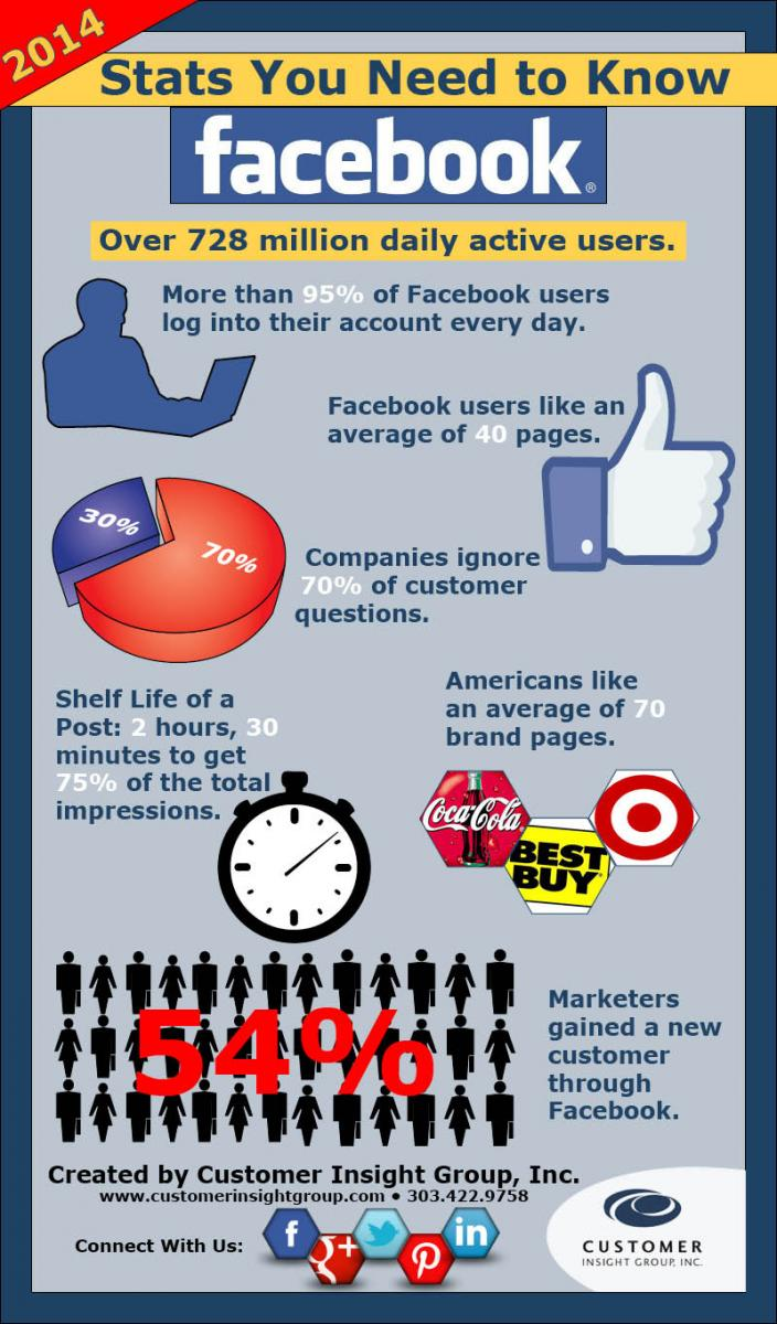Facebook Stats 2014