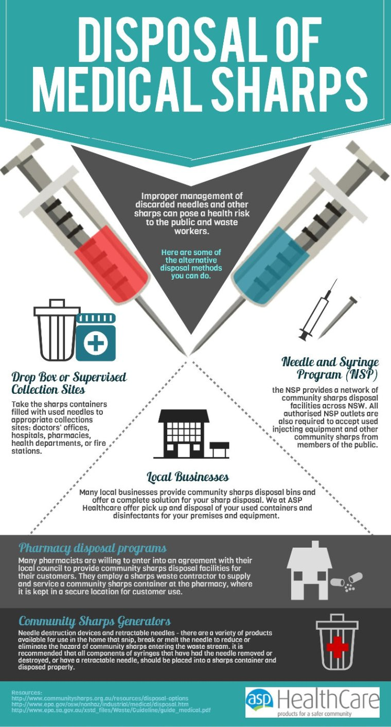Medical sharps disposal infographic by ASP Healthcare