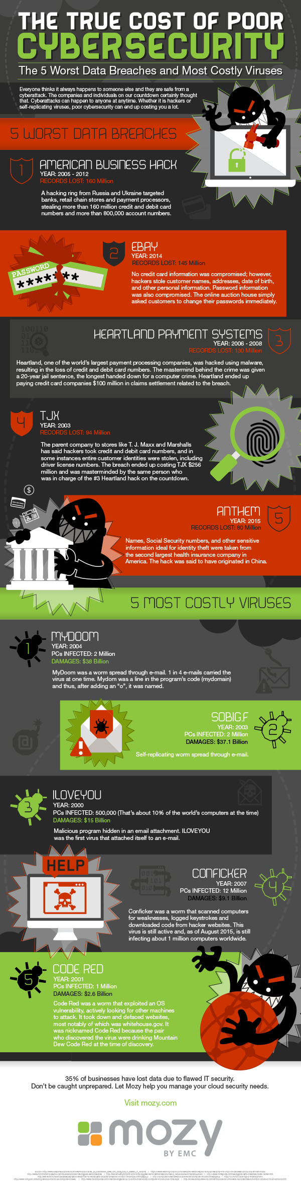 Cybersecurity infographic by Mozy