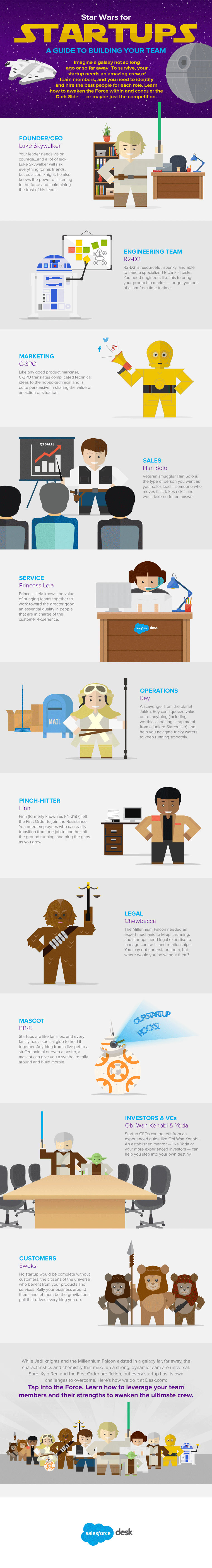 Star Wars of Startups - infographic by Salesforce Desk