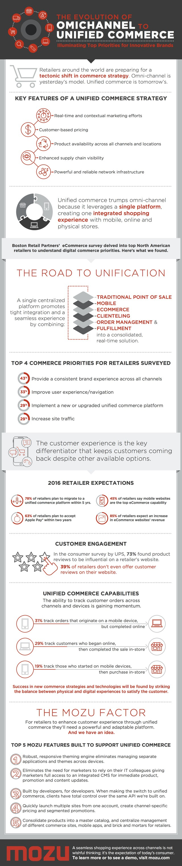 Unified commerce infographic by Mozu