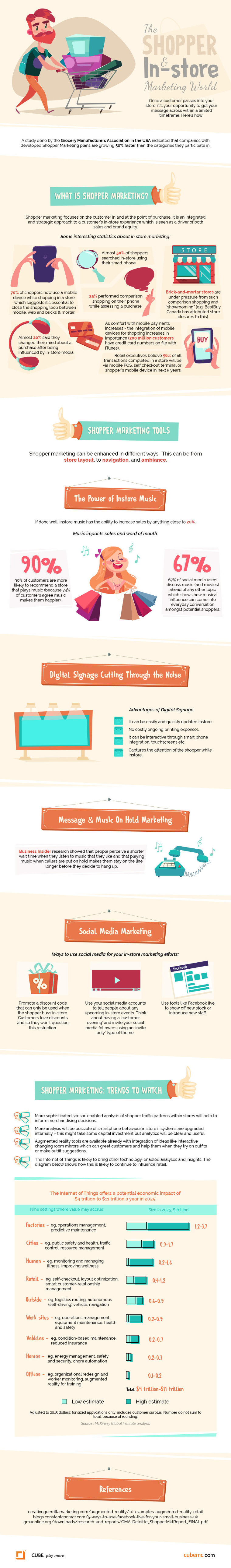 Shopper marketing guide infographic