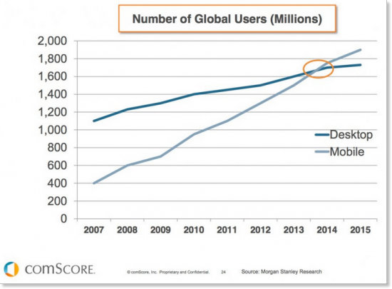 Global internet users graph
