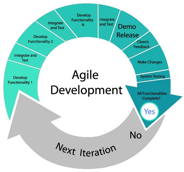 Agile software development diagram