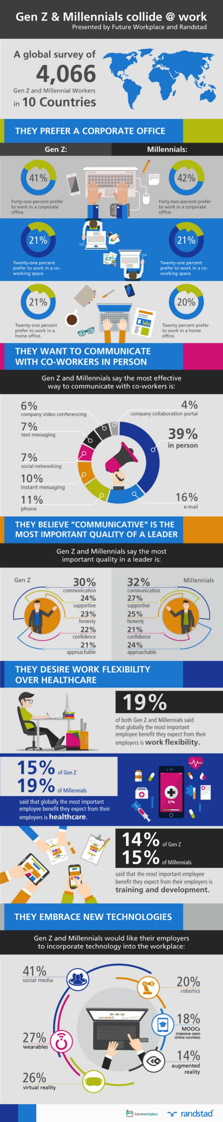 what millennials and gen y want from management