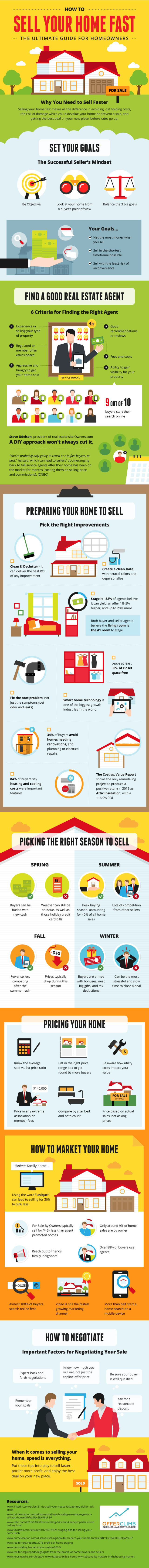 Sell your home fast - infographic