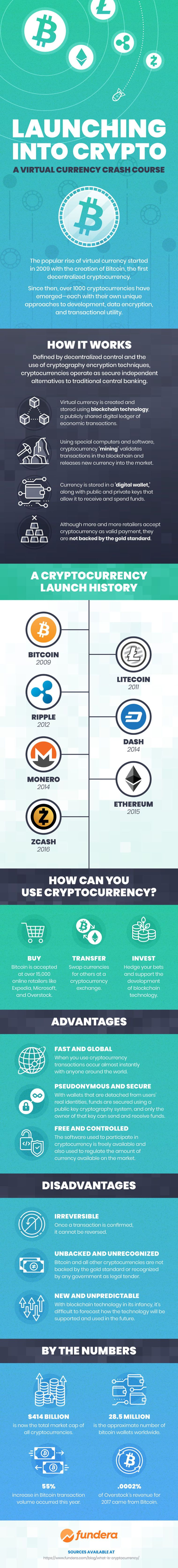 What is cryptocurrency - infographic