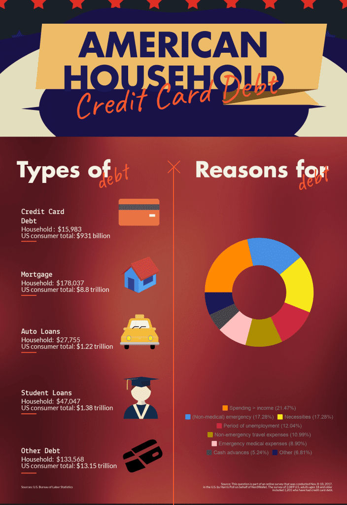 American Household credit card debt - infographic