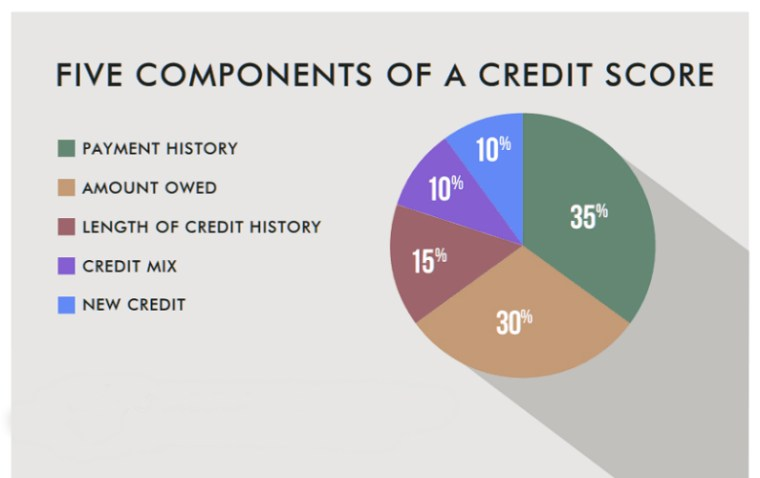 Credit score is crucial to securing a car loan