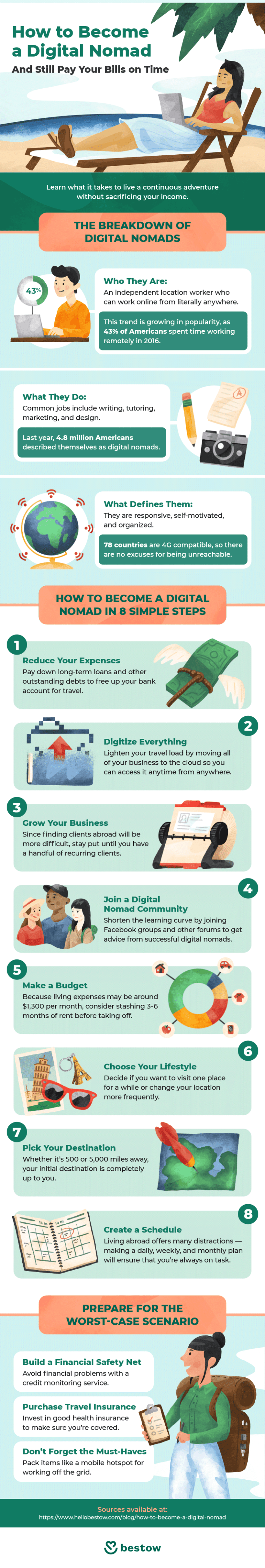 Infographic: How to become a digital nomad