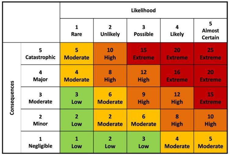 Risk Assessment Matrix example