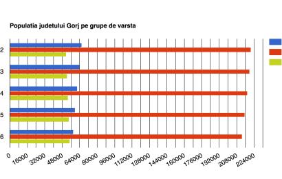 80% din populatia Gorjului nu muncește