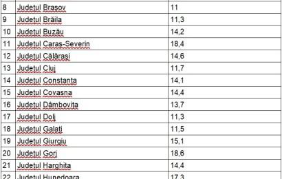 Gorjul pe locul 4 la numărul de bugetari