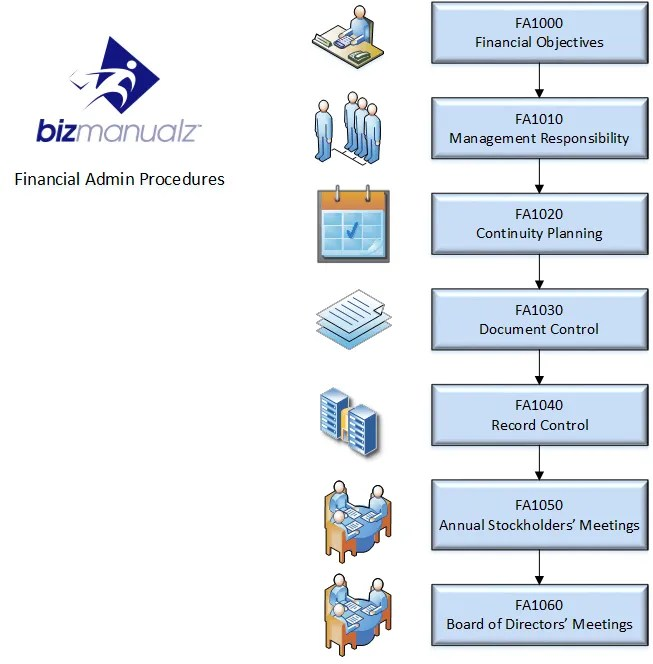 Small Business Inventory Control Flow Chart