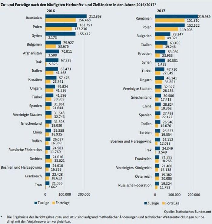 Koliko je ljudi iz BiH otišlo u Njemačku za dvije godine?