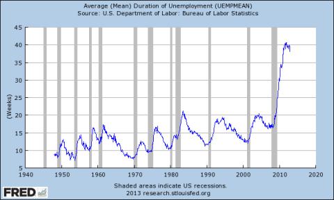 long-term-unemployment