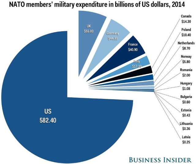nato military spending by country