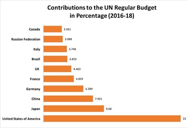 united nations budget contributions by country