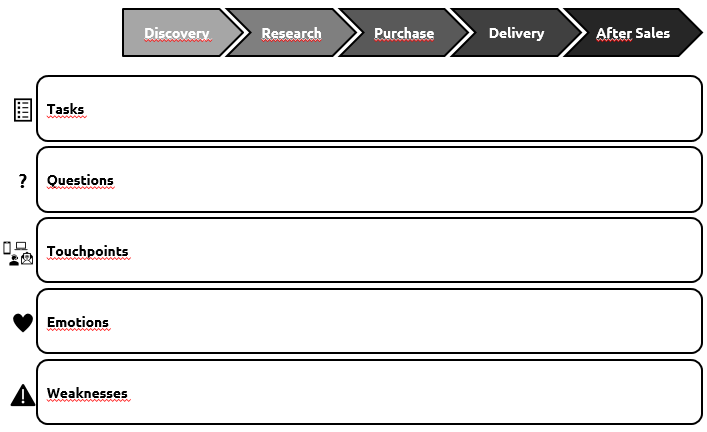 Consumer Journey Map Table