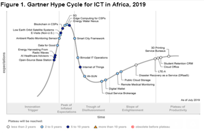 Gartner 2019 ICT Hype Cycle Highlights Three Technologies That Will Transform Business in Africa