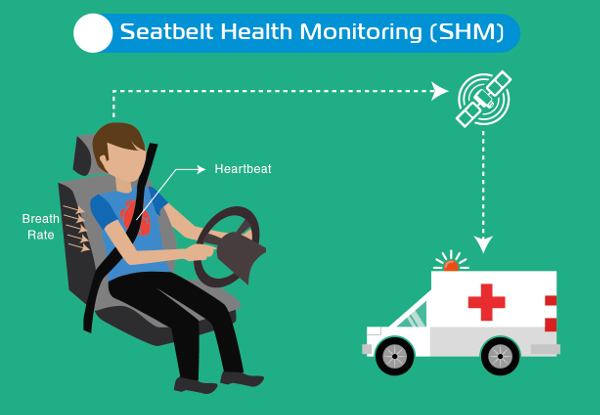 Seatbelt health monitoring (SHM)