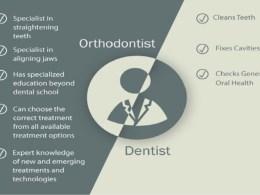 Orthodontist