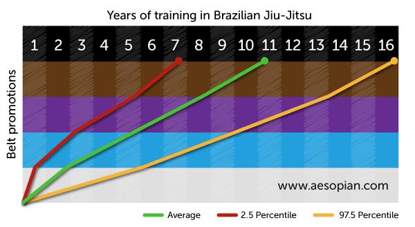 BJJ Belt Time Frame Chart