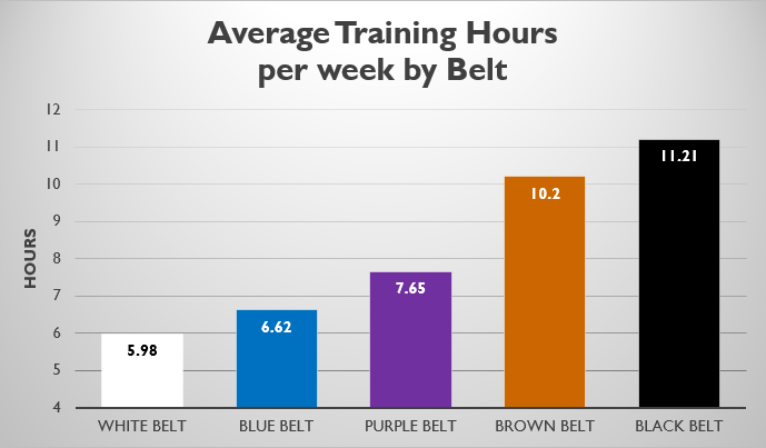 Average Hours Of Training By Belt Rank