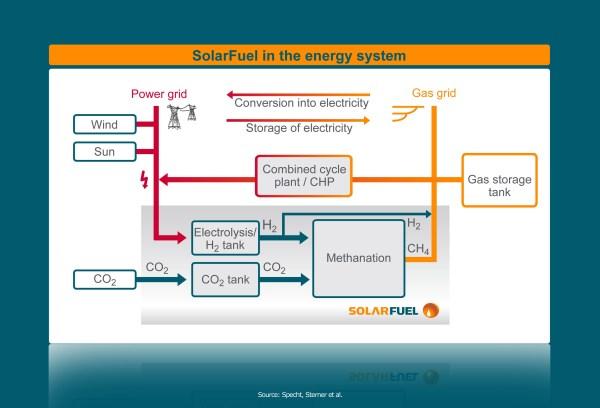 Solarfuel méthanation méthanisation